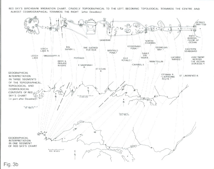 Red Sky's Migration Chart With Geographical Interpretation