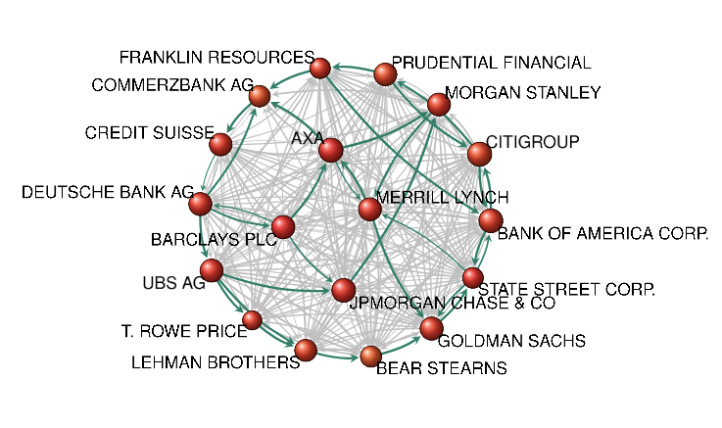 Network of Global Corporate Control