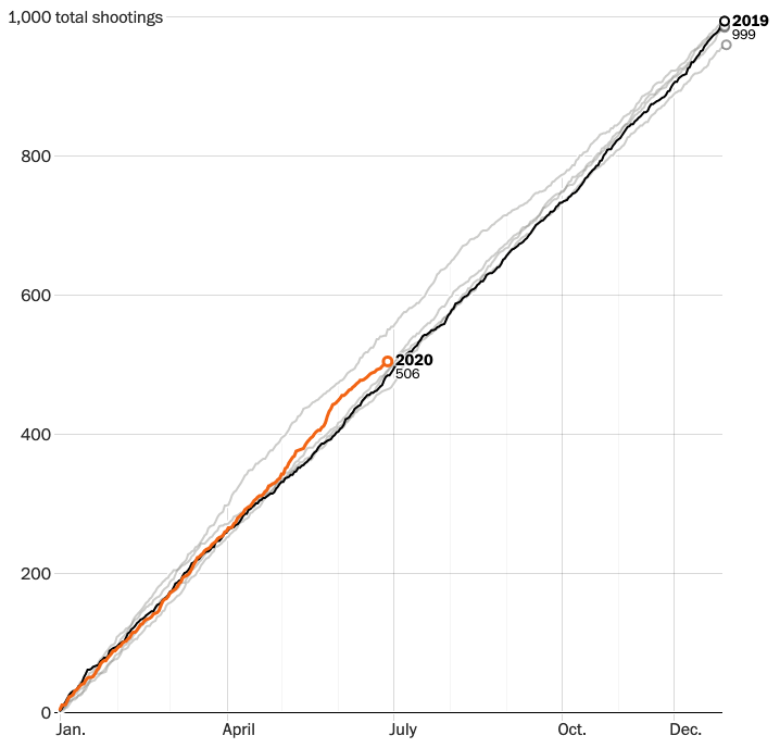 Rate of Shootings